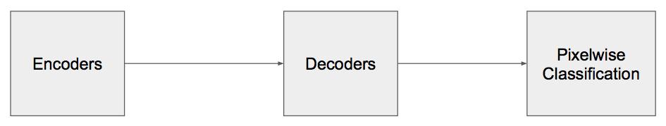 Summary of - SegNet: A Deep Convolutional Encoder-Decoder